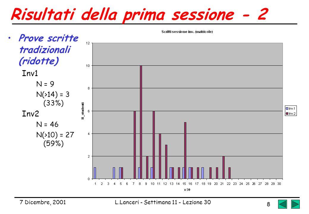 7 Dicembre, 2001L.Lanceri - Settimana 11 - Lezione 30 8 Risultati della prima sessione - 2 Prove scritte tradizionali (ridotte) Inv1 N = 9 N(>14) = 3