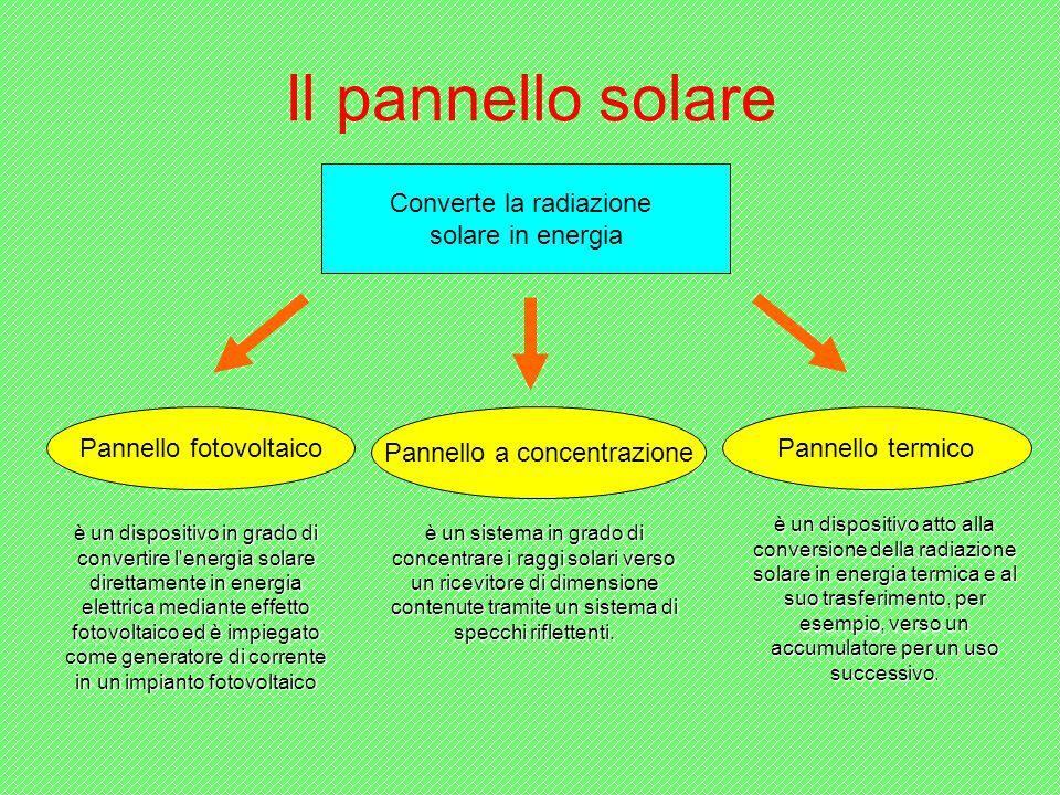 Il pannello solare Converte la radiazione solare in energia Pannello fotovoltaico Pannello a concentrazione Pannello termico è un dispositivo atto alla conversione della radiazione solare in energia termica e al suo trasferimento, per esempio, verso un accumulatore per un uso successivo.