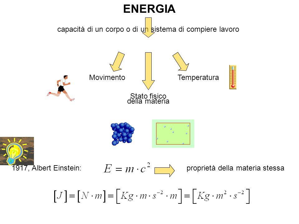 1917, Albert Einstein: Movimento Temperatura Stato fisico della materia ENERGIA capacità di un corpo o di un sistema di compiere lavoro proprietà della materia stessa