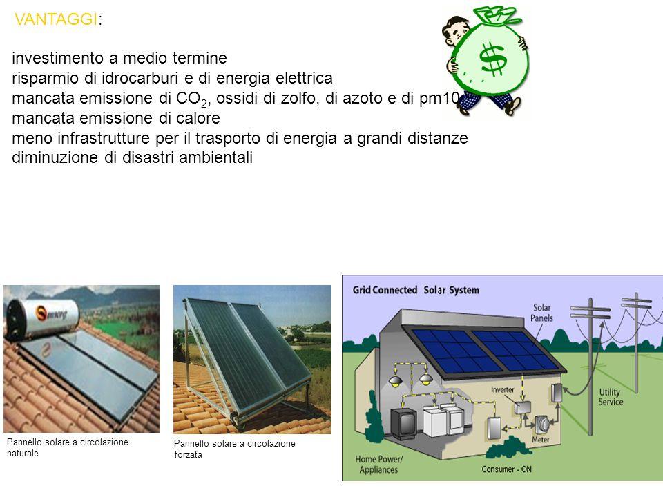 Pannello solare a circolazione naturale Pannello solare a circolazione forzata VANTAGGI: investimento a medio termine risparmio di idrocarburi e di energia elettrica mancata emissione di CO 2, ossidi di zolfo, di azoto e di pm10 mancata emissione di calore meno infrastrutture per il trasporto di energia a grandi distanze diminuzione di disastri ambientali