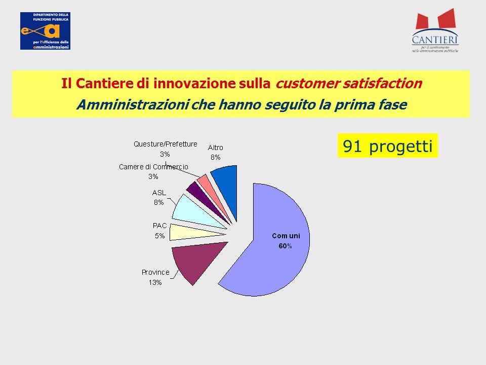 91 progetti Il Cantiere di innovazione sulla customer satisfaction Amministrazioni che hanno seguito la prima fase