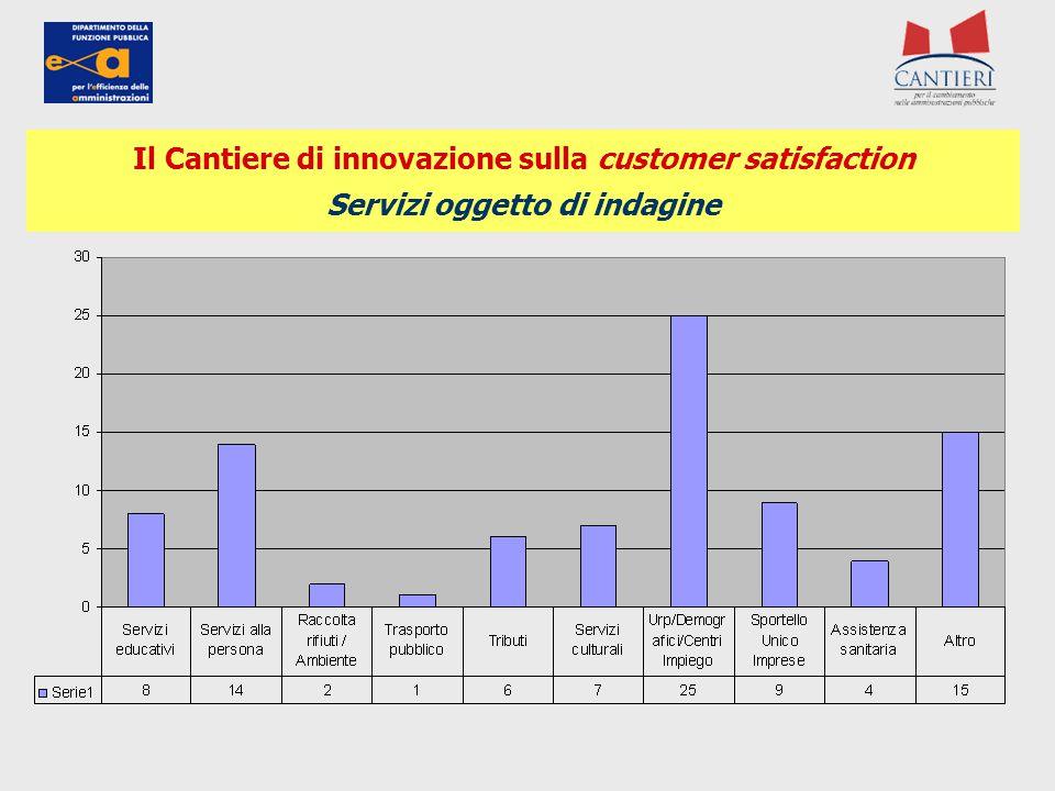 Il Cantiere di innovazione sulla customer satisfaction Servizi oggetto di indagine