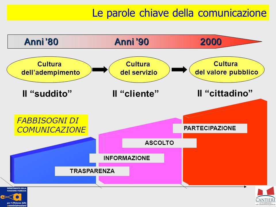 """Le parole chiave della comunicazione Anni '80 Anni '90 2000 Cultura dell'adempimento Cultura del servizio Cultura del valore pubblico Il """"suddito""""Il """""""