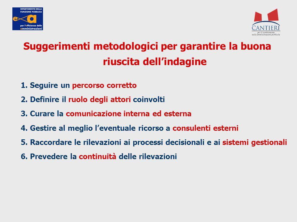 Suggerimenti metodologici per garantire la buona riuscita dell'indagine 1. Seguire un percorso corretto 2. Definire il ruolo degli attori coinvolti 3.