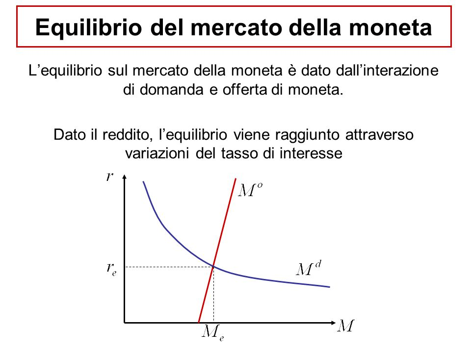 Equilibrio del mercato della moneta L'equilibrio sul mercato della moneta è dato dall'interazione di domanda e offerta di moneta. Dato il reddito, l'e