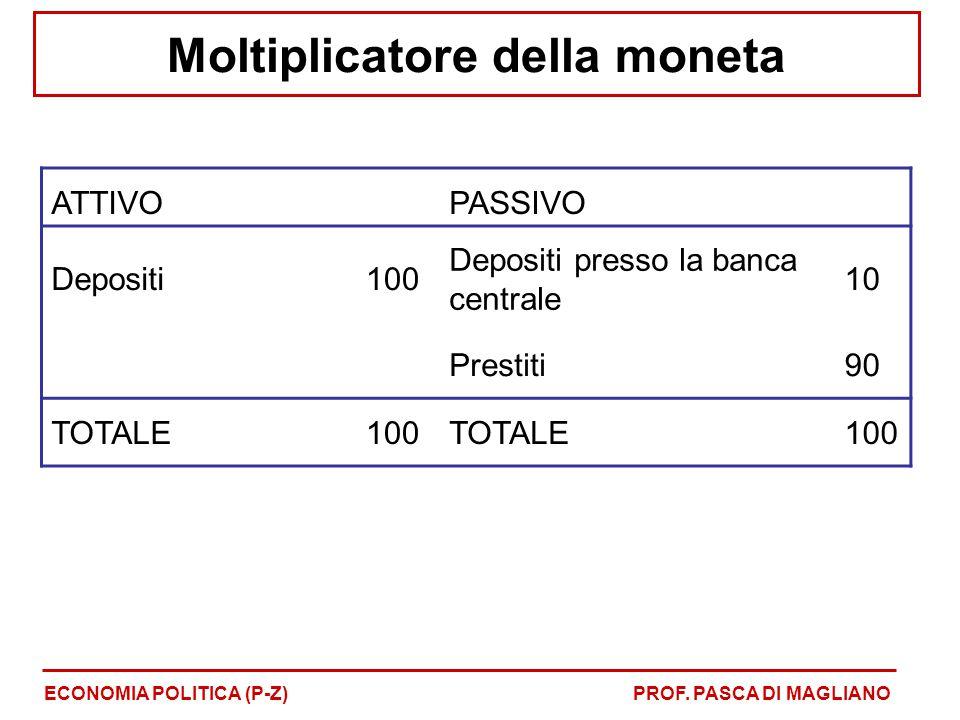 Moltiplicatore della moneta ECONOMIA POLITICA (P-Z)PROF. PASCA DI MAGLIANO ATTIVOPASSIVO Depositi100 Depositi presso la banca centrale 10 Prestiti90 T