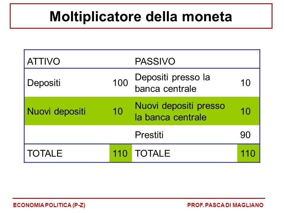Moltiplicatore della moneta ECONOMIA POLITICA (P-Z)PROF. PASCA DI MAGLIANO ATTIVOPASSIVO Depositi100 Depositi presso la banca centrale 10 Nuovi deposi