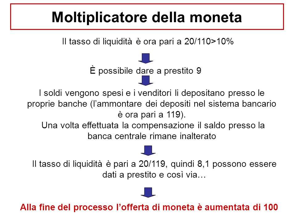 Il tasso di liquidità è ora pari a 20/110>10% È possibile dare a prestito 9 I soldi vengono spesi e i venditori li depositano presso le proprie banche