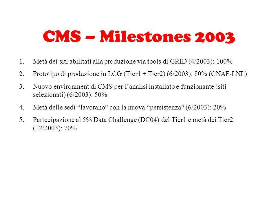 CMS – Milestones 2003 1.Metà dei siti abilitati alla produzione via tools di GRID (4/2003): 100% 2.Prototipo di produzione in LCG (Tier1 + Tier2) (6/2003): 80% (CNAF-LNL) 3.Nuovo environment di CMS per l'analisi installato e funzionante (siti selezionati) (6/2003): 50% 4.Metà delle sedi lavorano con la nuova persistenza (6/2003): 20% 5.Partecipazione al 5% Data Challenge (DC04) del Tier1 e metà dei Tier2 (12/2003): 70%