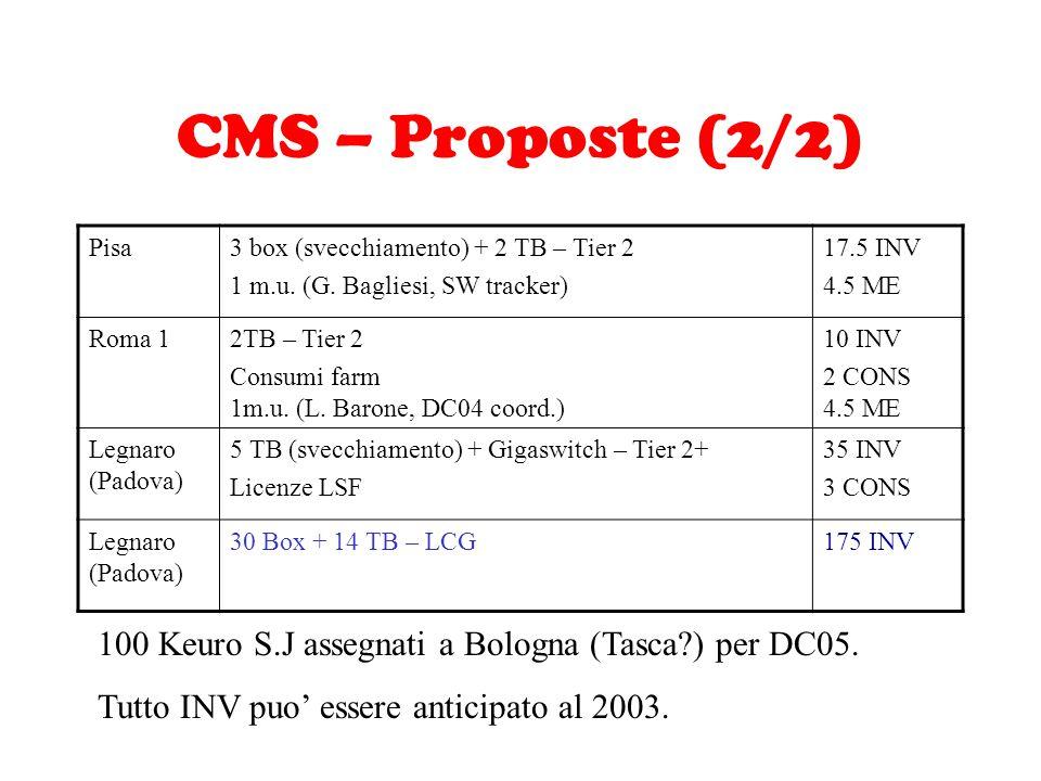 CMS – Proposte (2/2) Pisa3 box (svecchiamento) + 2 TB – Tier 2 1 m.u. (G. Bagliesi, SW tracker) 17.5 INV 4.5 ME Roma 12TB – Tier 2 Consumi farm 1m.u.