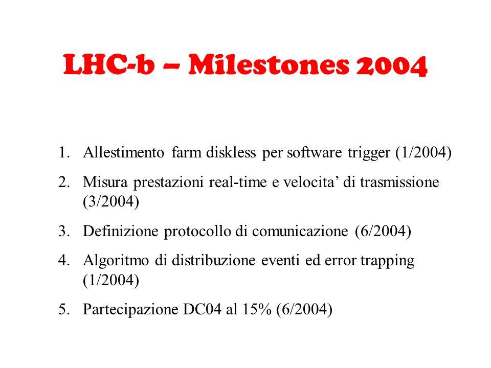 LHC-b – Milestones 2004 1.Allestimento farm diskless per software trigger (1/2004) 2.Misura prestazioni real-time e velocita' di trasmissione (3/2004) 3.Definizione protocollo di comunicazione (6/2004) 4.Algoritmo di distribuzione eventi ed error trapping (1/2004) 5.Partecipazione DC04 al 15% (6/2004)