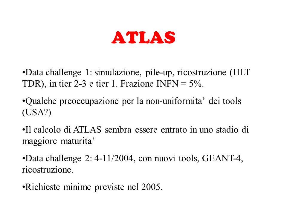 LHC-b Intensa attivita' di simulazione a Bologna (11.5% DC03), macchine di LHC-b e Tier-1 Nessuna richiesta addizionale Data challenge nel 2004 (nuovo SW, Geant4, LCG): CPU x10 Progetto di software trigger (R&D) gia' discusso, in corso