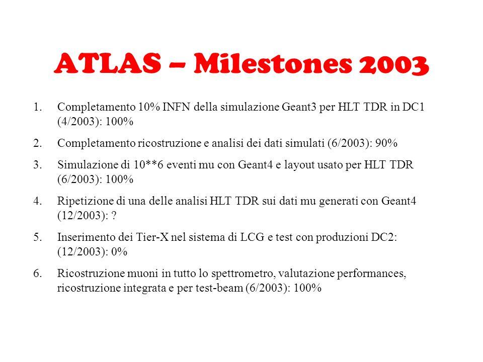 ATLAS – Milestones 2003 1.Completamento 10% INFN della simulazione Geant3 per HLT TDR in DC1 (4/2003): 100% 2.Completamento ricostruzione e analisi dei dati simulati (6/2003): 90% 3.Simulazione di 10**6 eventi mu con Geant4 e layout usato per HLT TDR (6/2003): 100% 4.Ripetizione di una delle analisi HLT TDR sui dati mu generati con Geant4 (12/2003): .