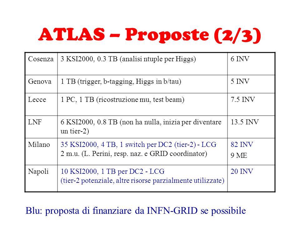 ATLAS – Proposte (2/3) Cosenza3 KSI2000, 0.3 TB (analisi ntuple per Higgs)6 INV Genova1 TB (trigger, b-tagging, Higgs in b/tau)5 INV Lecce1 PC, 1 TB (ricostruzione mu, test beam)7.5 INV LNF6 KSI2000, 0.8 TB (non ha nulla, inizia per diventare un tier-2) 13.5 INV Milano35 KSI2000, 4 TB, 1 switch per DC2 (tier-2) - LCG 2 m.u.