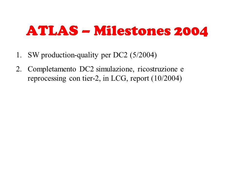 ATLAS – Milestones 2004 1.SW production-quality per DC2 (5/2004) 2.Completamento DC2 simulazione, ricostruzione e reprocessing con tier-2, in LCG, rep