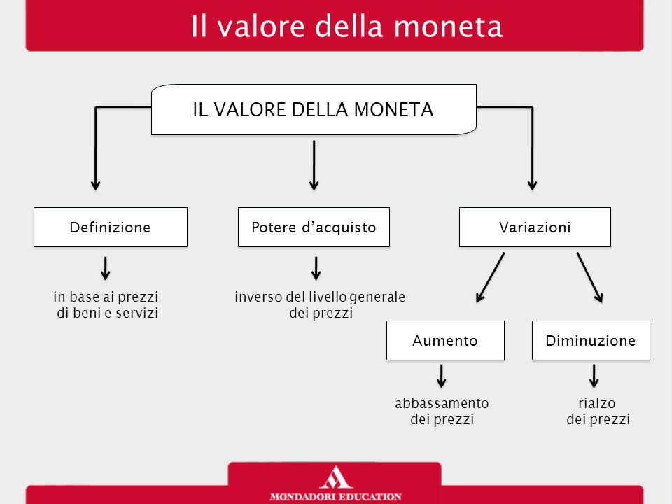 Il valore della moneta IL VALORE DELLA MONETA Aumento Diminuzione Definizione Potere d'acquisto Variazioni abbassamento dei prezzi rialzo dei prezzi i