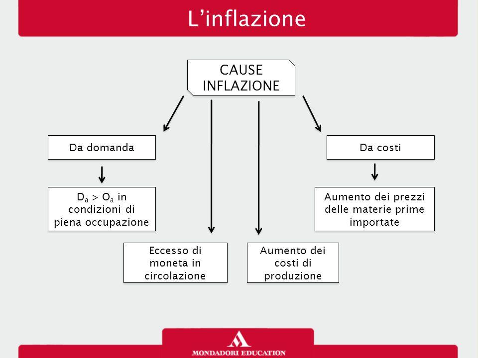 CAUSE INFLAZIONE D a > O a in condizioni di piena occupazione Eccesso di moneta in circolazione Aumento dei costi di produzione L'inflazione Aumento d