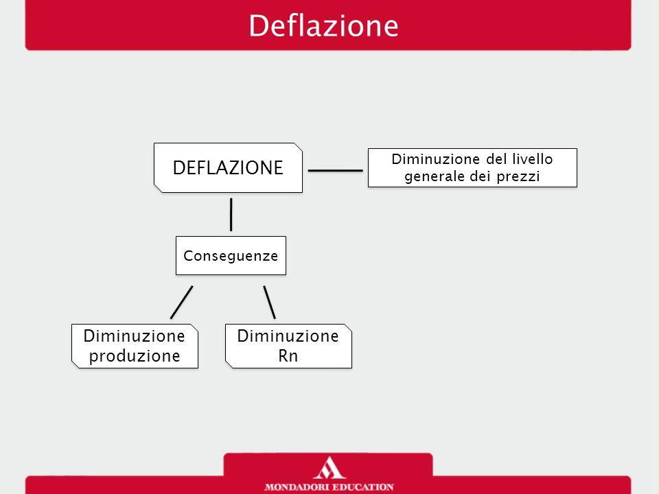 DEFLAZIONE Deflazione Conseguenze Diminuzione del livello generale dei prezzi Diminuzione del livello generale dei prezzi Diminuzione produzione Dimin