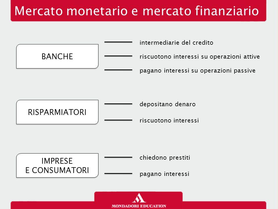 Mercato monetario e mercato finanziario BANCHE RISPARMIATORI IMPRESE E CONSUMATORI intermediarie del credito riscuotono interessi su operazioni attive