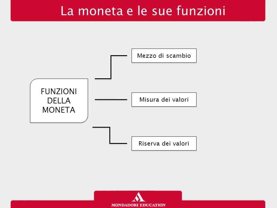 La moneta e le sue funzioni FUNZIONI DELLA MONETA Mezzo di scambio Misura dei valori Riserva dei valori