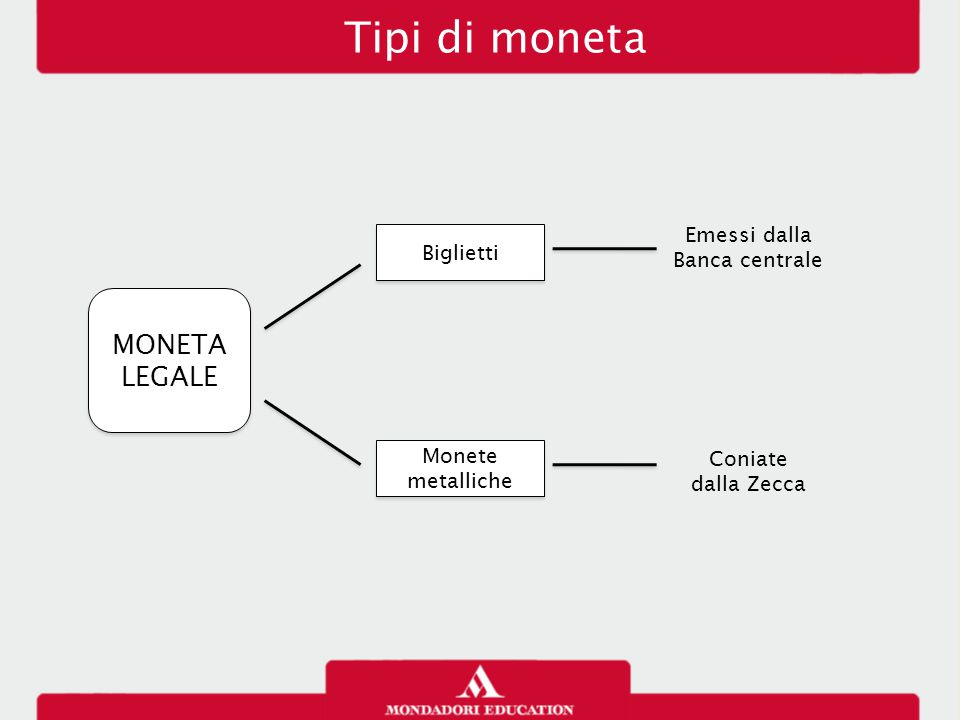 Tipi di moneta MONETA LEGALE Biglietti Monete metalliche Emessi dalla Banca centrale Coniate dalla Zecca