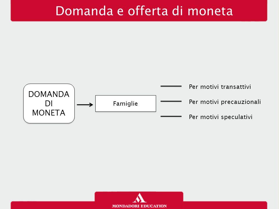 Domanda e offerta di moneta DOMANDA DI MONETA Famiglie Per motivi transattivi Per motivi speculativi Per motivi precauzionali