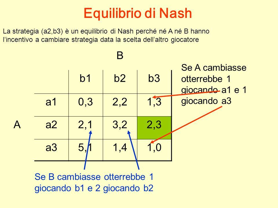 B b1b2b3 a10,32,21,3 Aa22,13,22,3 a35,11,41,0 Equilibrio di Nash La strategia (a2,b3) è un equilibrio di Nash perché né A né B hanno l'incentivo a cambiare strategia data la scelta dell'altro giocatore Se A cambiasse otterrebbe 1 giocando a1 e 1 giocando a3 Se B cambiasse otterrebbe 1 giocando b1 e 2 giocando b2