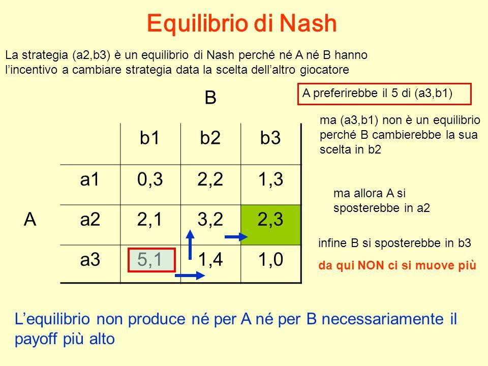 B b1b2b3 a10,32,21,3 Aa22,13,22,3 a35,11,41,0 Equilibrio di Nash La strategia (a2,b3) è un equilibrio di Nash perché né A né B hanno l'incentivo a cambiare strategia data la scelta dell'altro giocatore L'equilibrio non produce né per A né per B necessariamente il payoff più alto A preferirebbe il 5 di (a3,b1) ma allora A si sposterebbe in a2 infine B si sposterebbe in b3 da qui NON ci si muove più ma (a3,b1) non è un equilibrio perché B cambierebbe la sua scelta in b2
