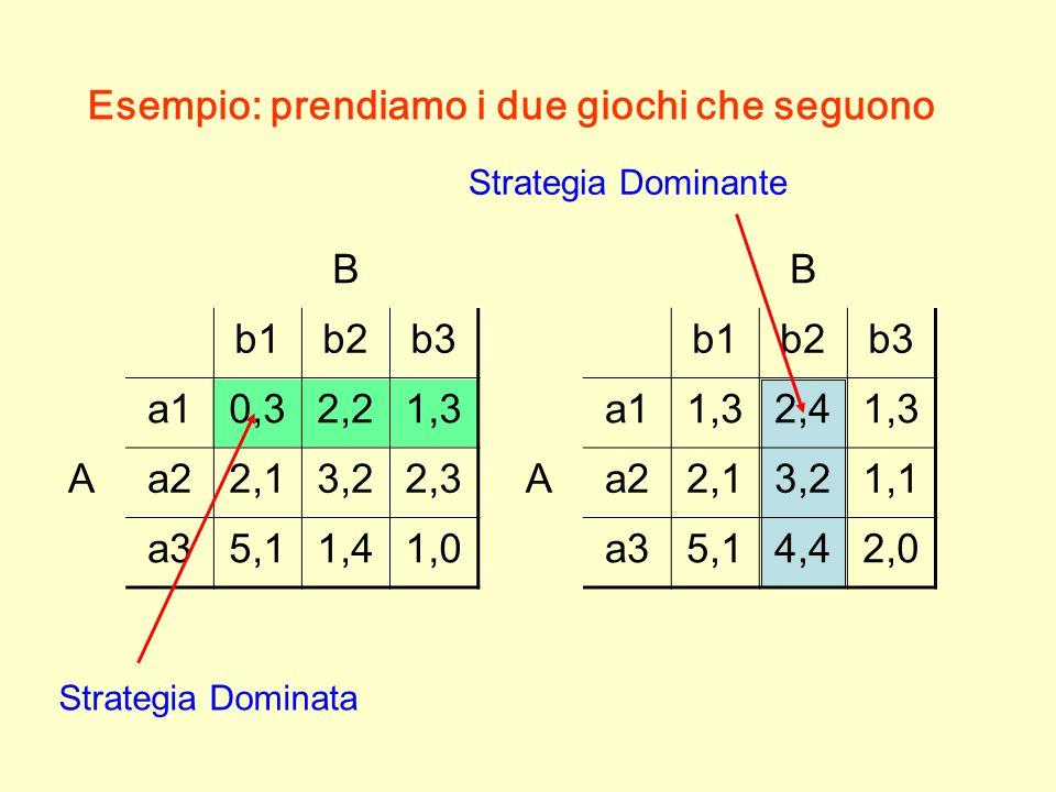 B b1b2b3 a10,32,21,3 Aa22,13,22,3 a35,11,41,0 Esempio: prendiamo i due giochi che seguono B b1b2b3 a11,32,41,3 Aa22,13,21,1 a35,14,42,0 Strategia Dominata Strategia Dominante