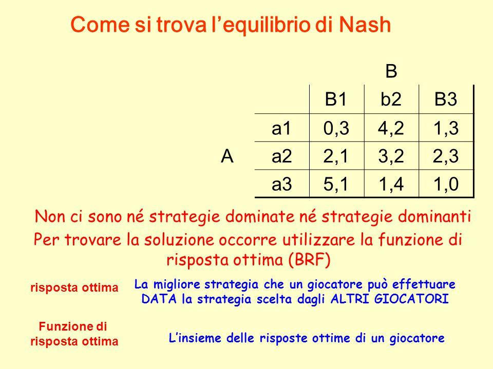 B B1b2B3 a10,34,21,3 Aa22,13,22,3 a35,11,41,0 Non ci sono né strategie dominate né strategie dominanti Per trovare la soluzione occorre utilizzare la funzione di risposta ottima (BRF) risposta ottima La migliore strategia che un giocatore può effettuare DATA la strategia scelta dagli ALTRI GIOCATORI Funzione di risposta ottima L'insieme delle risposte ottime di un giocatore Come si trova l'equilibrio di Nash