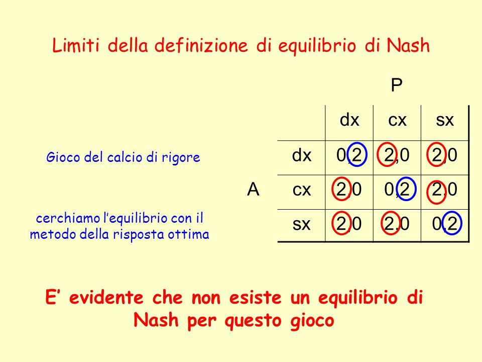 Limiti della definizione di equilibrio di Nash Gioco del calcio di rigore cerchiamo l'equilibrio con il metodo della risposta ottima E' evidente che non esiste un equilibrio di Nash per questo gioco P dxcxsx dx0,22,0 Acx2,00,22,0 sx2,0 0,2