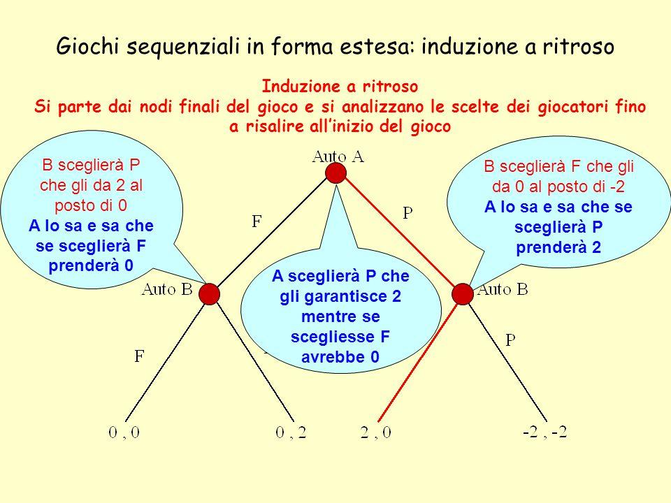 Giochi sequenziali in forma estesa: induzione a ritroso Induzione a ritroso Si parte dai nodi finali del gioco e si analizzano le scelte dei giocatori fino a risalire all'inizio del gioco B sceglierà P che gli da 2 al posto di 0 A lo sa e sa che se sceglierà F prenderà 0 B sceglierà F che gli da 0 al posto di -2 A lo sa e sa che se sceglierà P prenderà 2 A sceglierà P che gli garantisce 2 mentre se scegliesse F avrebbe 0
