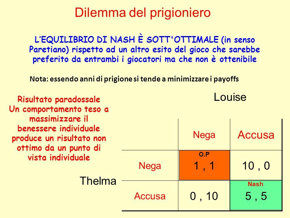 O.P Nash Louise Nega Accusa Thelma Nega 1, 110, 0 Accusa 0, 105, 5 Dilemma del prigioniero L'EQUILIBRIO DI NASH È SOTT OTTIMALE (in senso Paretiano) rispetto ad un altro esito del gioco che sarebbe preferito da entrambi i giocatori ma che non è ottenibile Risultato paradossale Un comportamento teso a massimizzare il benessere individuale produce un risultato non ottimo da un punto di vista individuale Nota: essendo anni di prigione si tende a minimizzare i payoffs