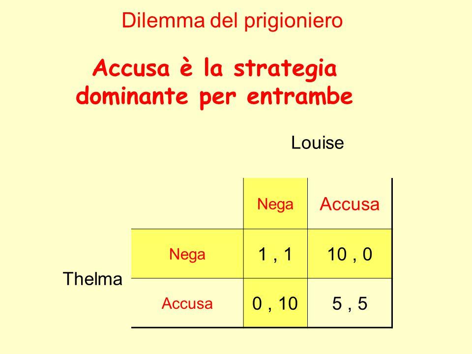 Louise Nega Accusa Thelma Nega 1, 110, 0 Accusa 0, 105, 5 Dilemma del prigioniero Accusa è la strategia dominante per entrambe