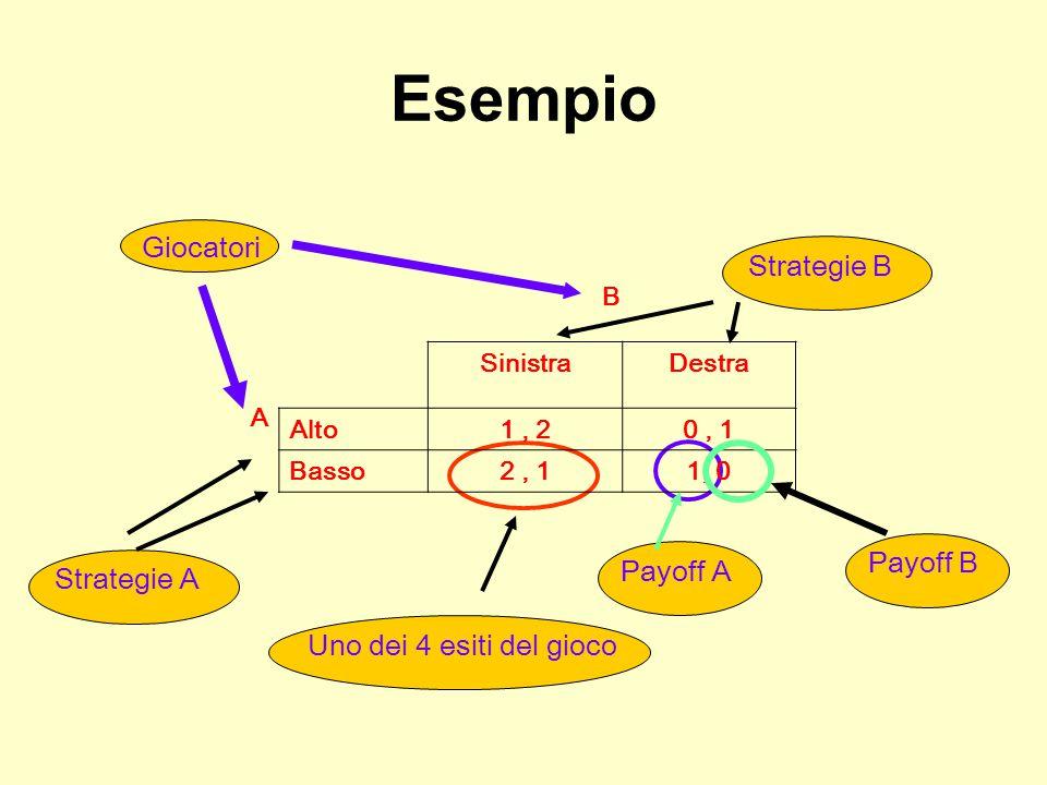 Esempio Giocatori B A SinistraDestra Alto1, 20, 1 Basso2, 11, 0 Strategie BStrategie AUno dei 4 esiti del giocoPayoff APayoff B