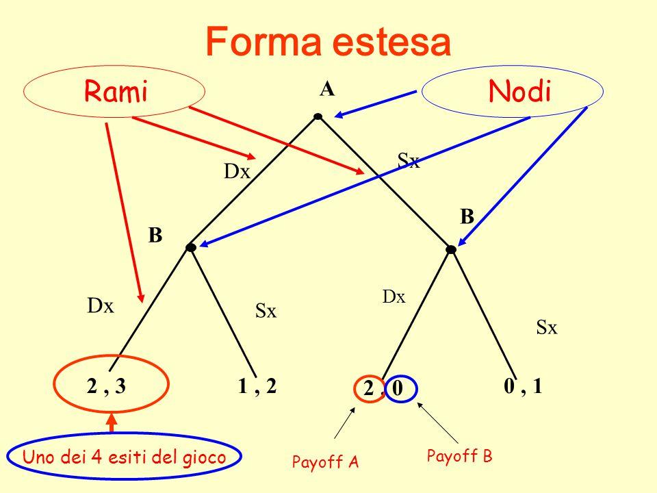 B b1b2b3 a10,33,21,3 Aa22,13,22,3 a35,11,41,0 Esempio: prendiamo questi altri due giochi B b1b2b3 a11,32,41,3 Aa22,13,21,1 a35,14,42,4 Strategia debolmente Dominata Strategia debolmente Dominante Gli unici valori differenti sono i payoffs segnati in rosso
