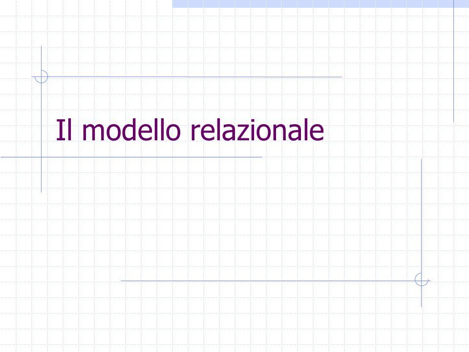 Schemi di relazioni e di DB Schema di relazione: R(X) Costituita da simbolo R (nome della relazione) e da insieme di nomi di attributi X={A1,…,An} Per esempio: Esami(Studente,Voto,Corso) StudenteVotoCorso 2765452801 4857452704 2007682501 5876142404 Esami