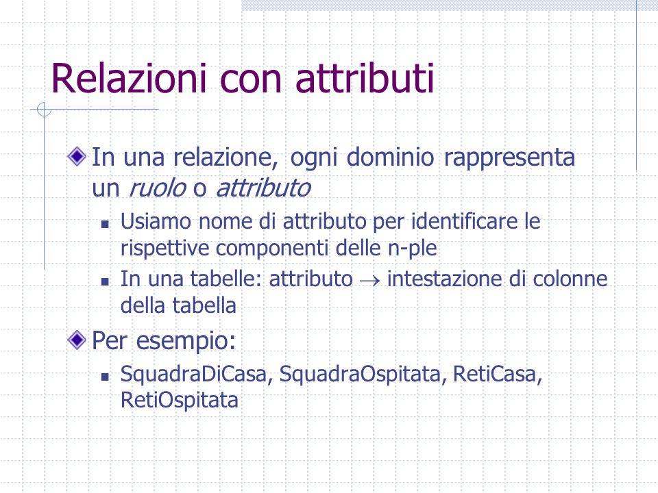 Relazioni con attributi In una relazione, ogni dominio rappresenta un ruolo o attributo Usiamo nome di attributo per identificare le rispettive compon