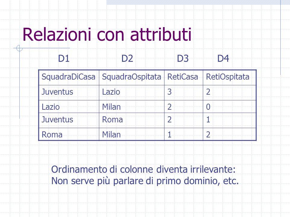 Relazioni con attributi SquadraDiCasaSquadraOspitataRetiCasaRetiOspitata JuventusLazio32 Milan20 JuventusRoma21 Milan12 D1D2D3D4 Ordinamento di colonn