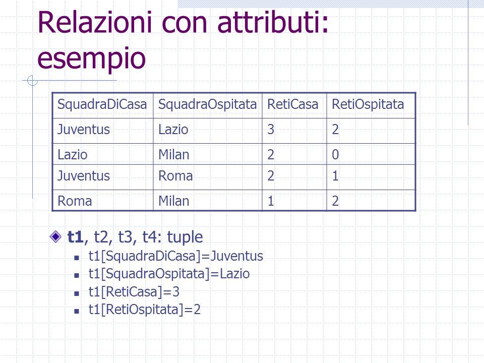 Relazioni con attributi: esempio t1, t2, t3, t4: tuple t1[SquadraDiCasa]=Juventus t1[SquadraOspitata]=Lazio t1[RetiCasa]=3 t1[RetiOspitata]=2 SquadraD