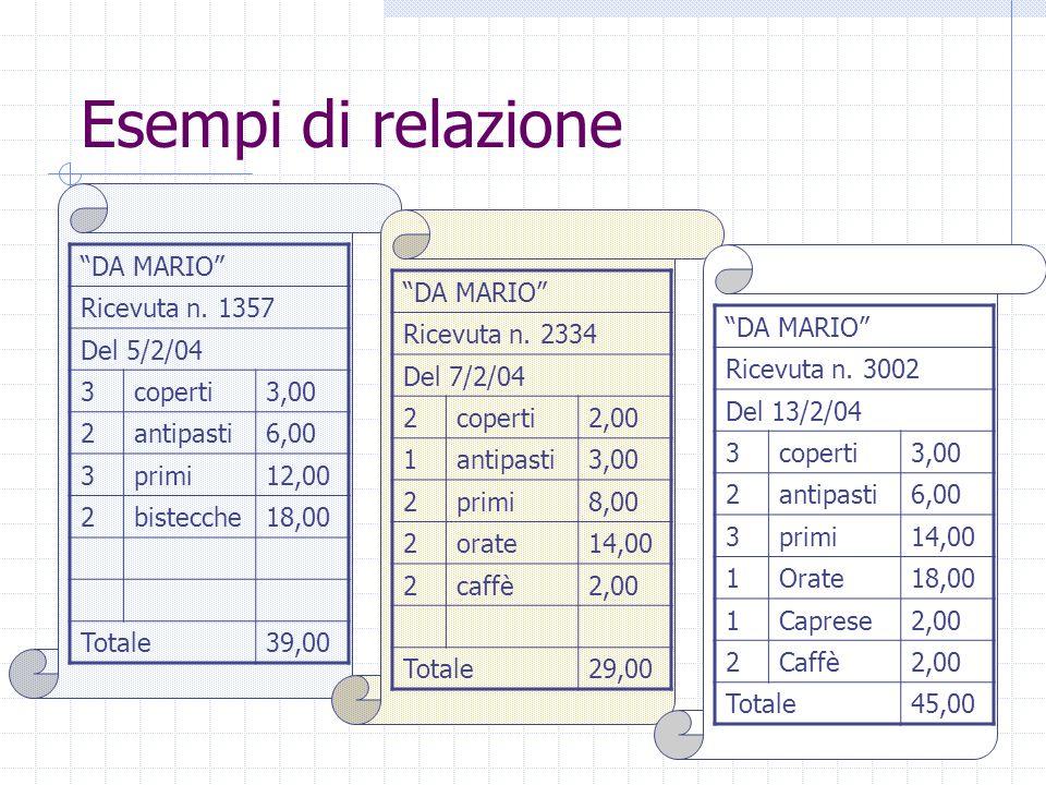 """Esempi di relazione """"DA MARIO"""" Ricevuta n. 1357 Del 5/2/04 3coperti3,00 2antipasti6,00 3primi12,00 2bistecche18,00 Totale39,00 """"DA MARIO"""" Ricevuta n."""