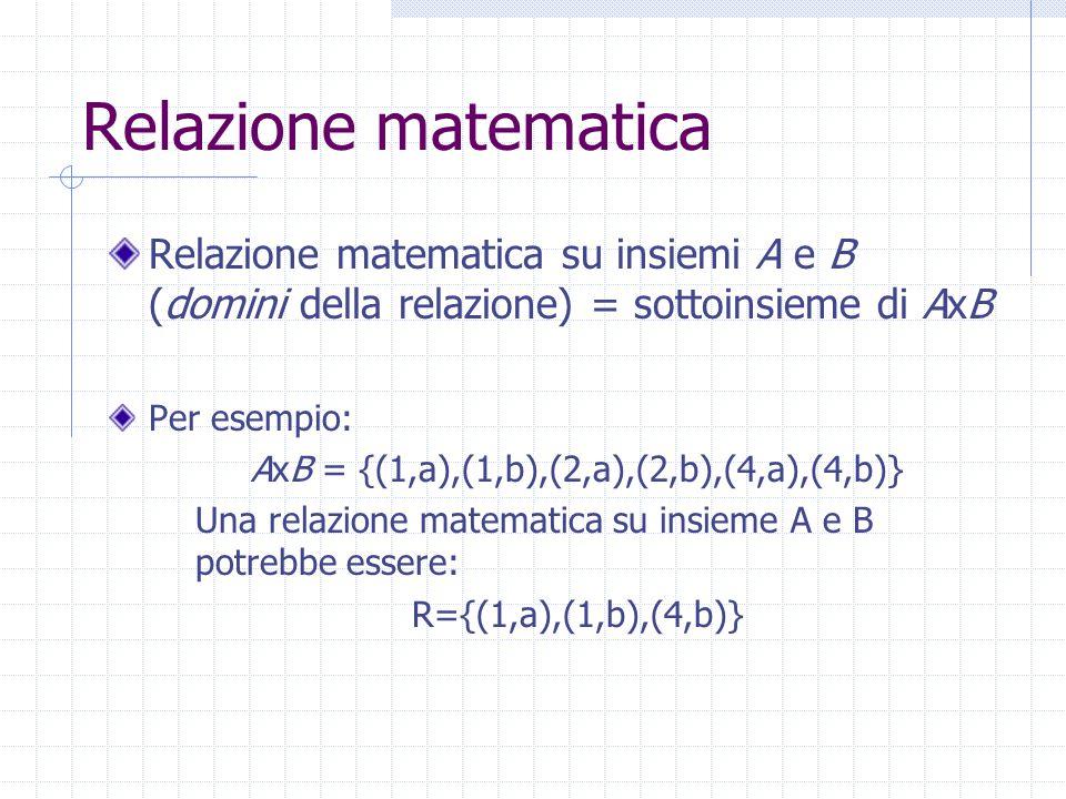 Relazione matematica Relazione matematica su insiemi A e B (domini della relazione) = sottoinsieme di AxB Per esempio: AxB = {(1,a),(1,b),(2,a),(2,b),