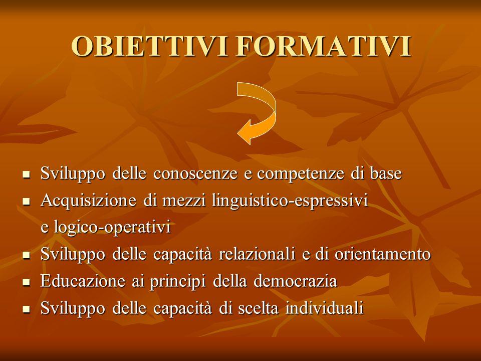OBIETTIVI DIDATTICI CAMPI D' ESPERIENZA (S.dell'Infanzia) CAMPI D' ESPERIENZA (S.