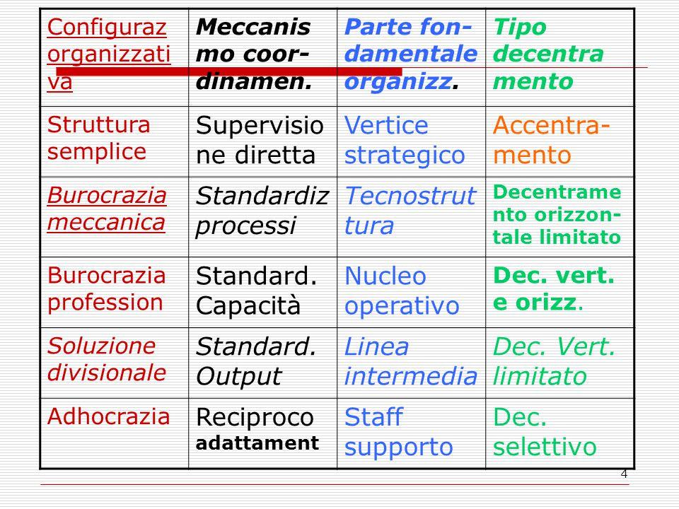 4 Configuraz organizzati va Meccanis mo coor- dinamen.