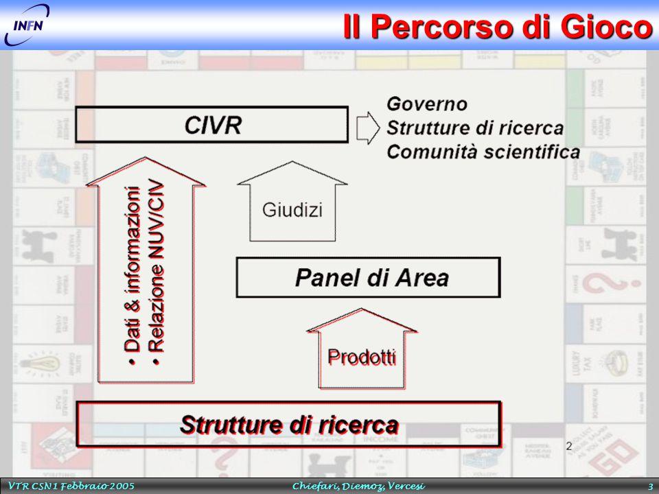VTR CSN1 Febbraio 2005 Chiefari, Diemoz, Vercesi 14 Primi Premi  Il CVI ha elaborato la sua relazione di accompagnamento che ha sottomesso al CIVR  Duplice incontro: 30/6-2/7 per i Prodotti e la Relazioni delle CSN, 22-23/11 per le Relazioni Scientifiche e Socio-Economiche e i dati addizionali su personale, finanze, etc  La CSN1 ha ottenuto nel report apprezzamenti di altissimo livello  Sia per la qualità generale dei prodotti selezionati  In summary the years 2001-3 have seen a very high level of production of results based both on mature programs which have now finished and on young programs just establishing operation  Over all the quantitative measures applied, the scientific productivity in his sub-field is outstanding  Sia per i contributi specifici agli apparati sperimentali  The pieces of equipment included a number of major contributions to the world investment in this physics  E tutto l'INFN realizza uno score elevato  The primary measure of productivity, publications, compare favourably with those of institutes in other countries.