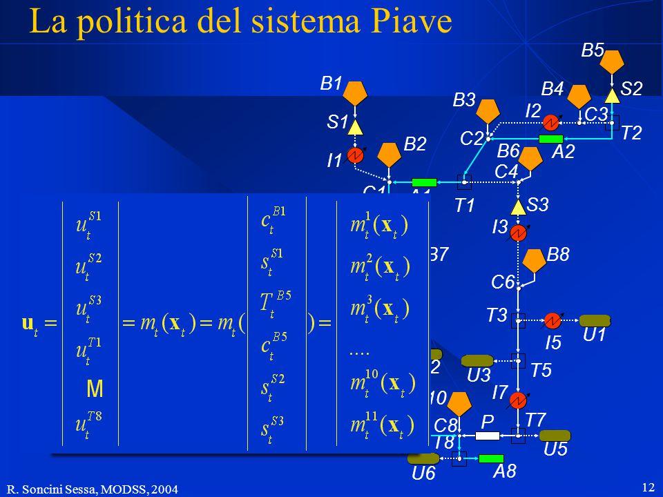 R. Soncini Sessa, MODSS, 2004 11 Informazione e stato L'argomento della legge di controllo è l'informazione  t = ( I 0,….., I t, x 0,….., x t, u 0,….