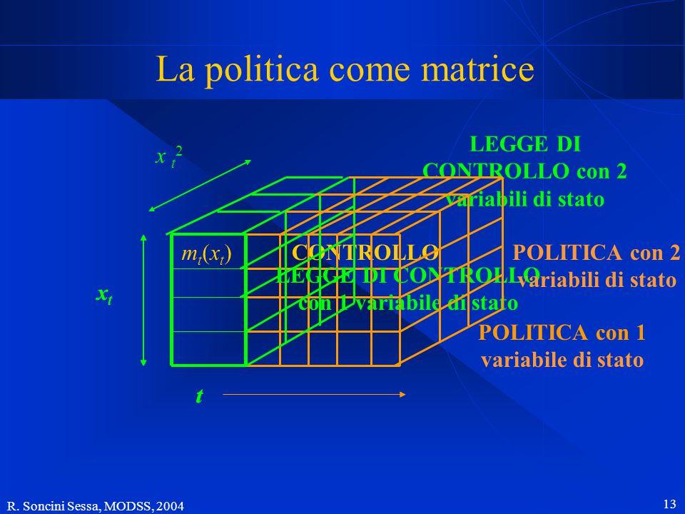 R. Soncini Sessa, MODSS, 2004 12 La politica del sistema Piave B1 B2 B7 B9 B10 B3 B6 B4B5 B8 S1 S3 S2 I5 I1 I4 I6 I8 I2 I3 I7 U2 U4 U6 U1 U3 U5 A1 A2