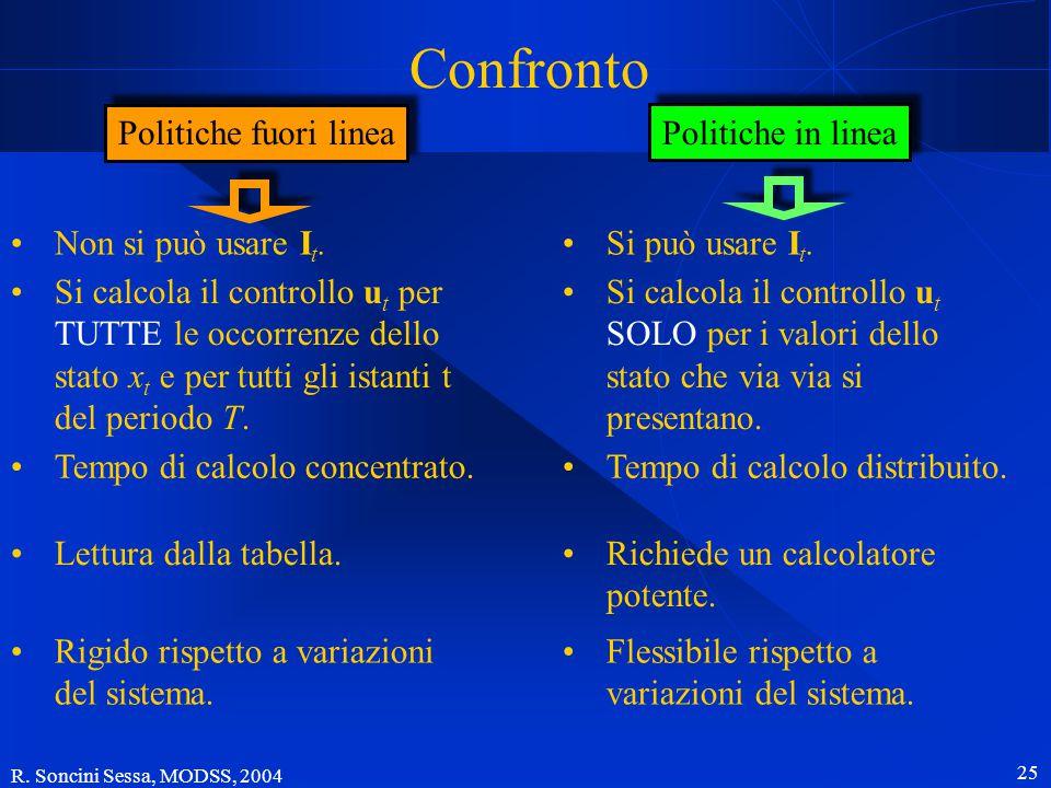 R. Soncini Sessa, MODSS, 2004 24 Politiche in linea informazione esogena It=ntIt=nt stst utente r t+1 xt=stxt=st Neve, nota all'istante in cui calcolo