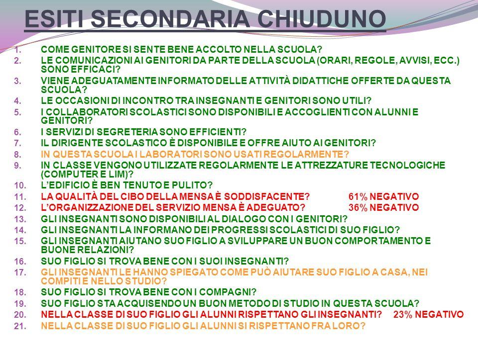 ESITI SECONDARIA CHIUDUNO 1. COME GENITORE SI SENTE BENE ACCOLTO NELLA SCUOLA.
