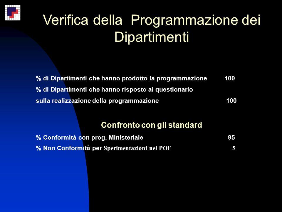 Verifica della Programmazione dei Dipartimenti % di Dipartimenti che hanno prodotto la programmazione 100 % di Dipartimenti che hanno risposto al questionario sulla realizzazione della programmazione 100 Confronto con gli standard % Conformità con prog.